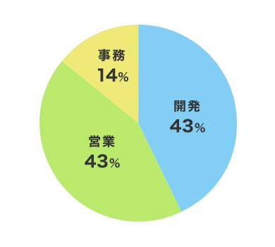 開発54人(43%) 営業54人(43%) 事務17人(14%)