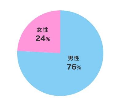 男性95人(76%)女性30人(24%)