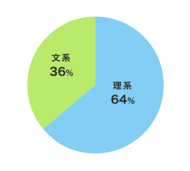 20代24人(19%)30代26人(21%)40代39人(31%)50代30人(24%)60代6人(5%)