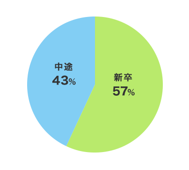 新卒71人(57%)中途54人(43%)